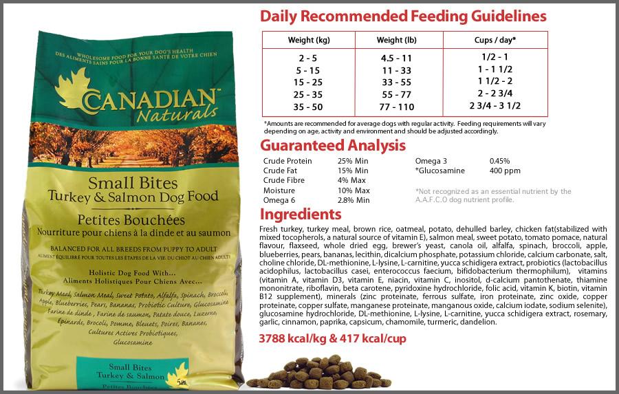 Canadian Naturals Dog Food Ingredients